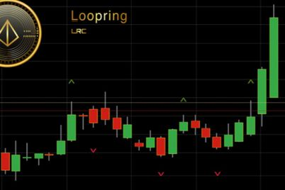 02_An-image-of-LRC-on-a-trading-chart.jpg